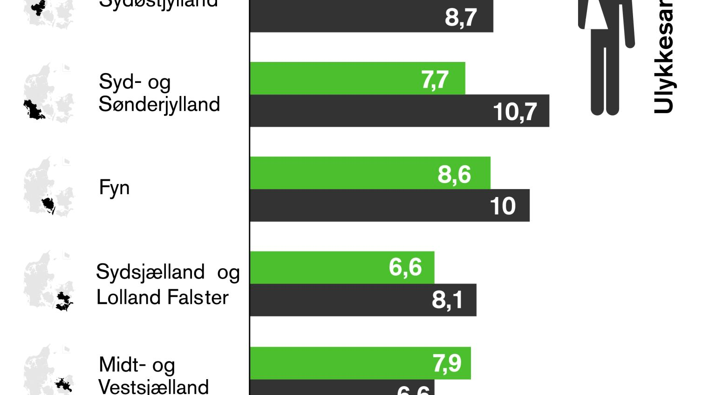 Stor Forskel Pa Andelen Af Trafikulykker I Landets Politikredse